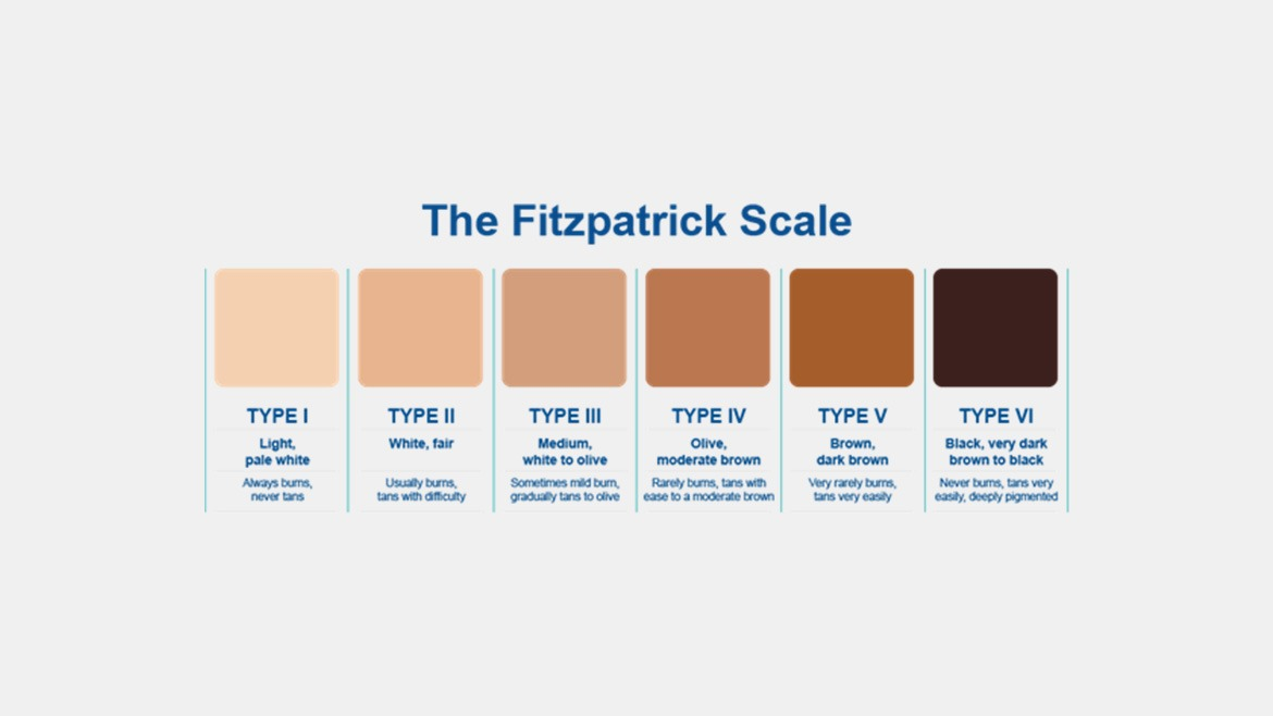 The Fitzpatrick Skin-Type Chart